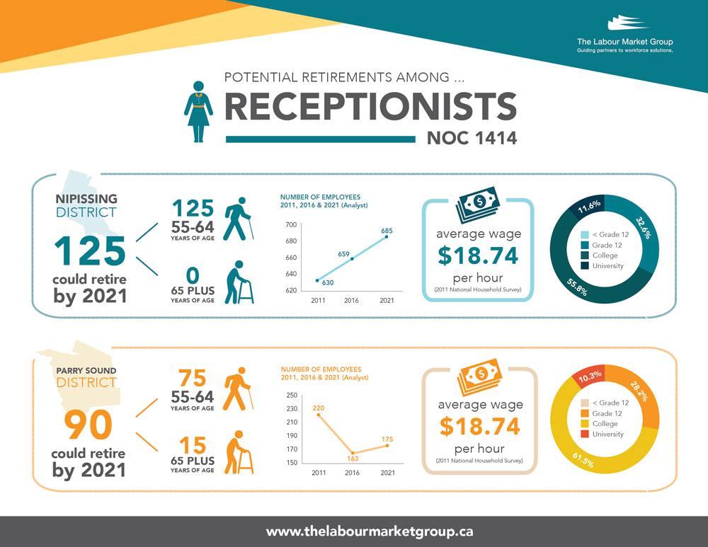 Potential Retirements - Receptionists