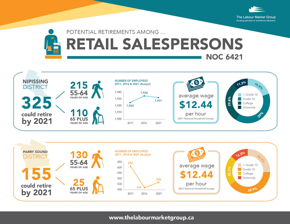 Potential Retirements - Retail Salespersons