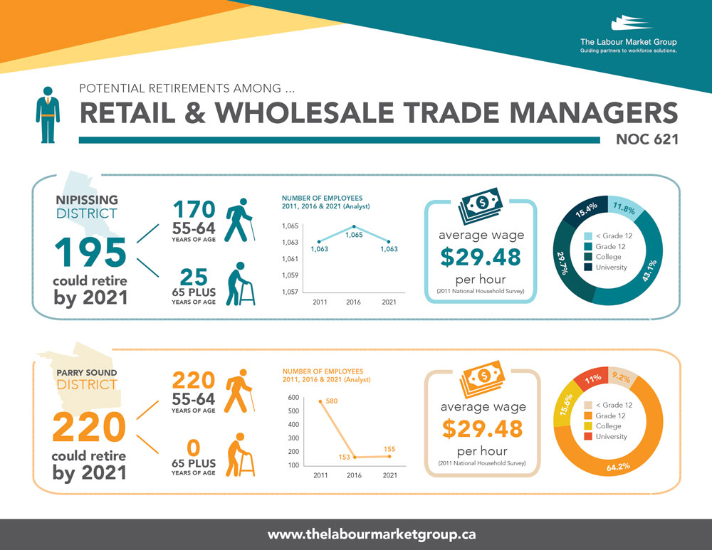 Potential Retirements - Retail/Wholesale Trade Managers