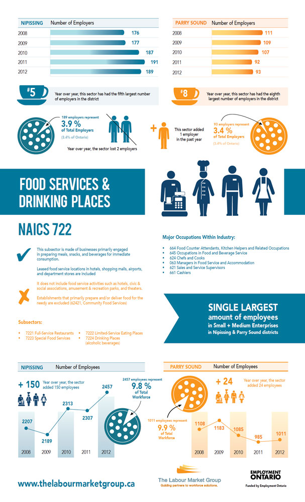 Industry Profile Food Services