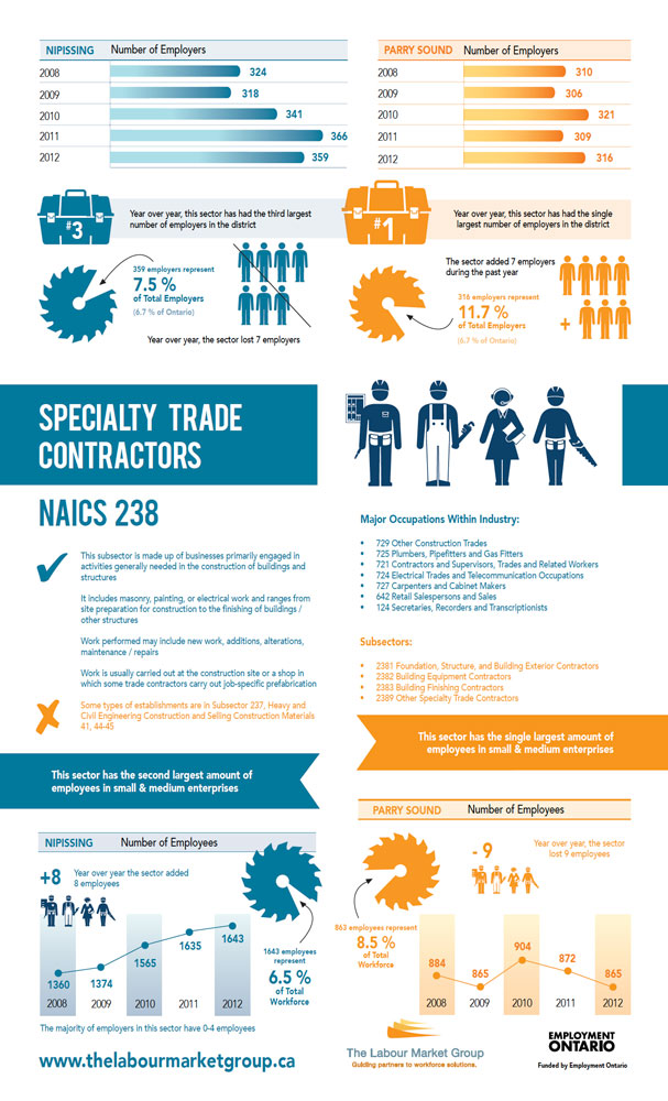 Industry Profile Specialty Trade Contractors