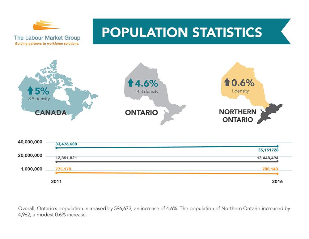 Population Statistics 2011-2016