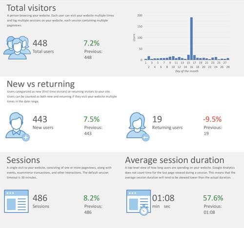 Sample screenshot of tracking report