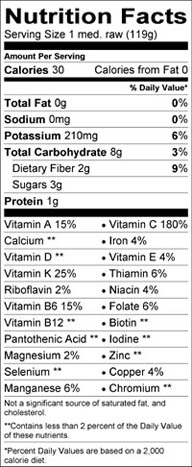 Green Bell Peppers nutritional facts