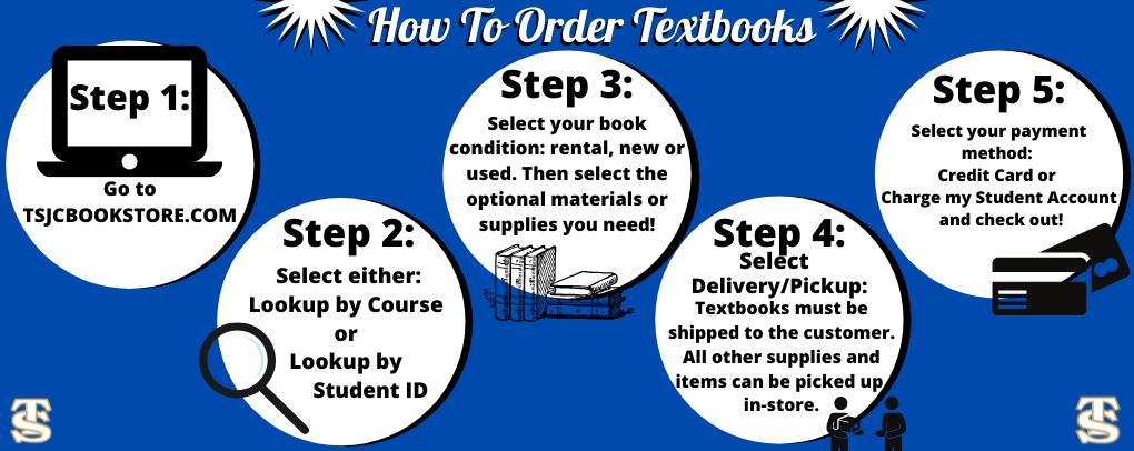 How to Order books