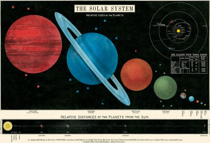 Decorative Solar System Poster