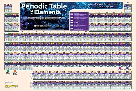 QuickStudy Periodic Table Laminated Poster