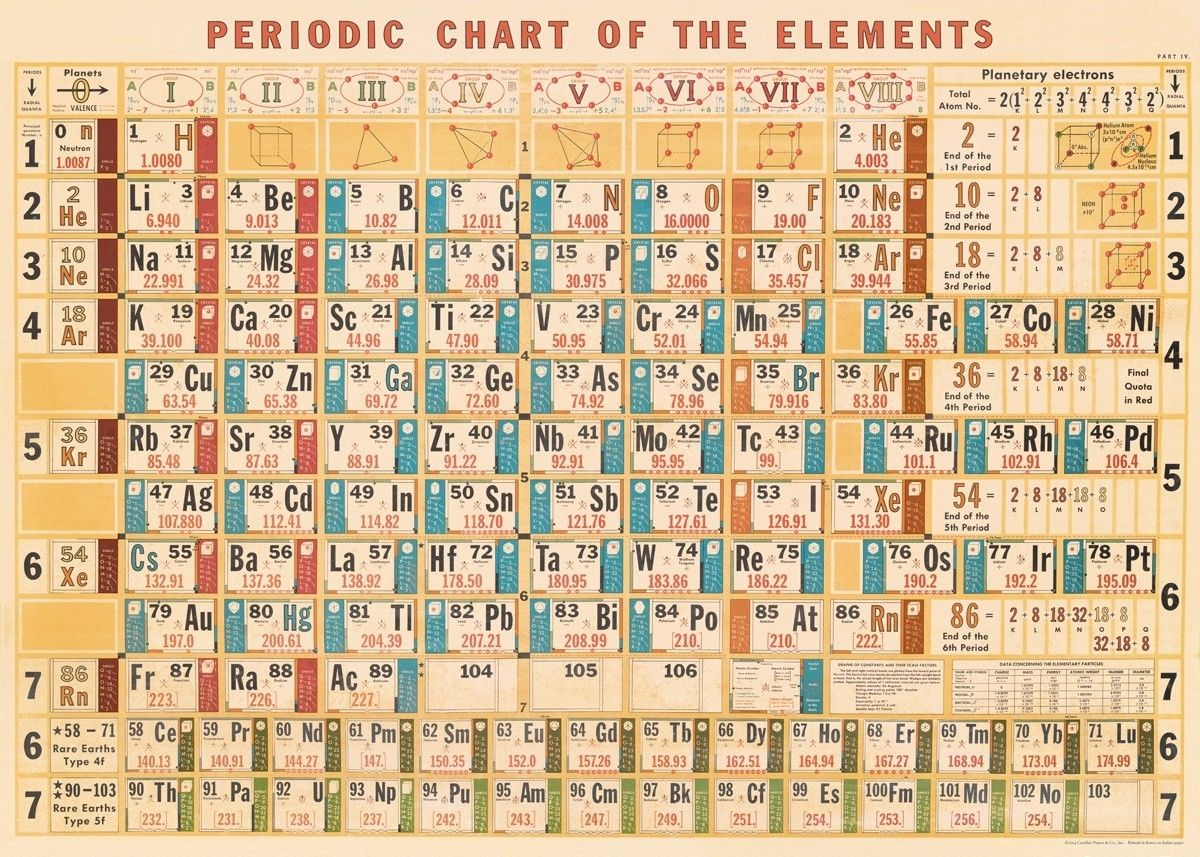 Decorative Periodic Chart Poster