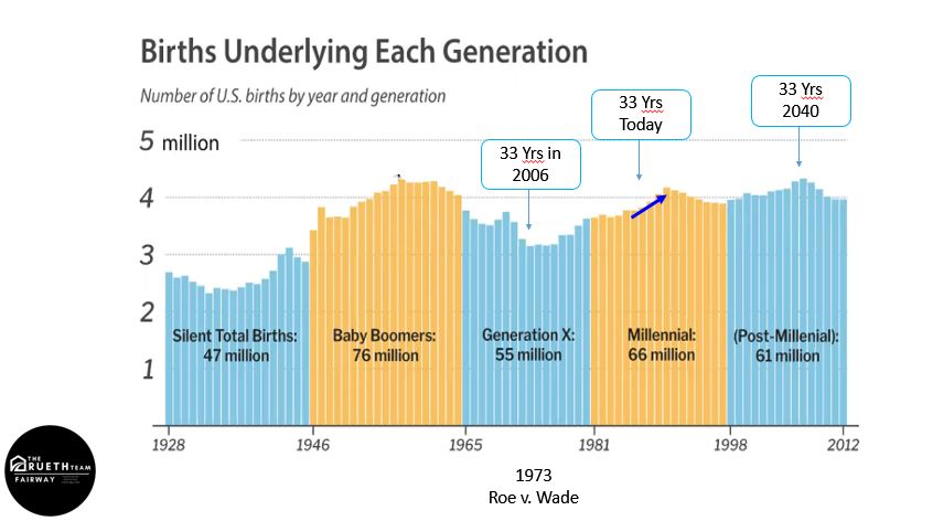 active listings increase by birth in each generation graph
