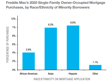 freddie mac % of purchases by minority borrowers graph