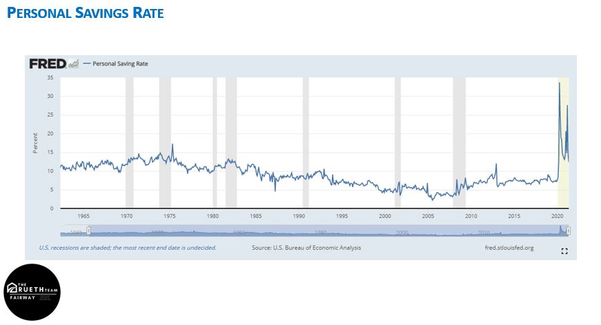 FRED personal savings rate line graph