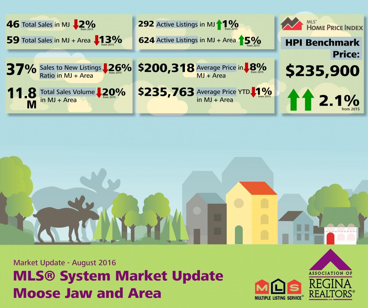 August MLS® Market Release - Moose Jaw
