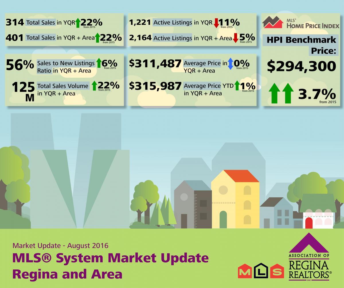 August MLS® Market Release - Regina