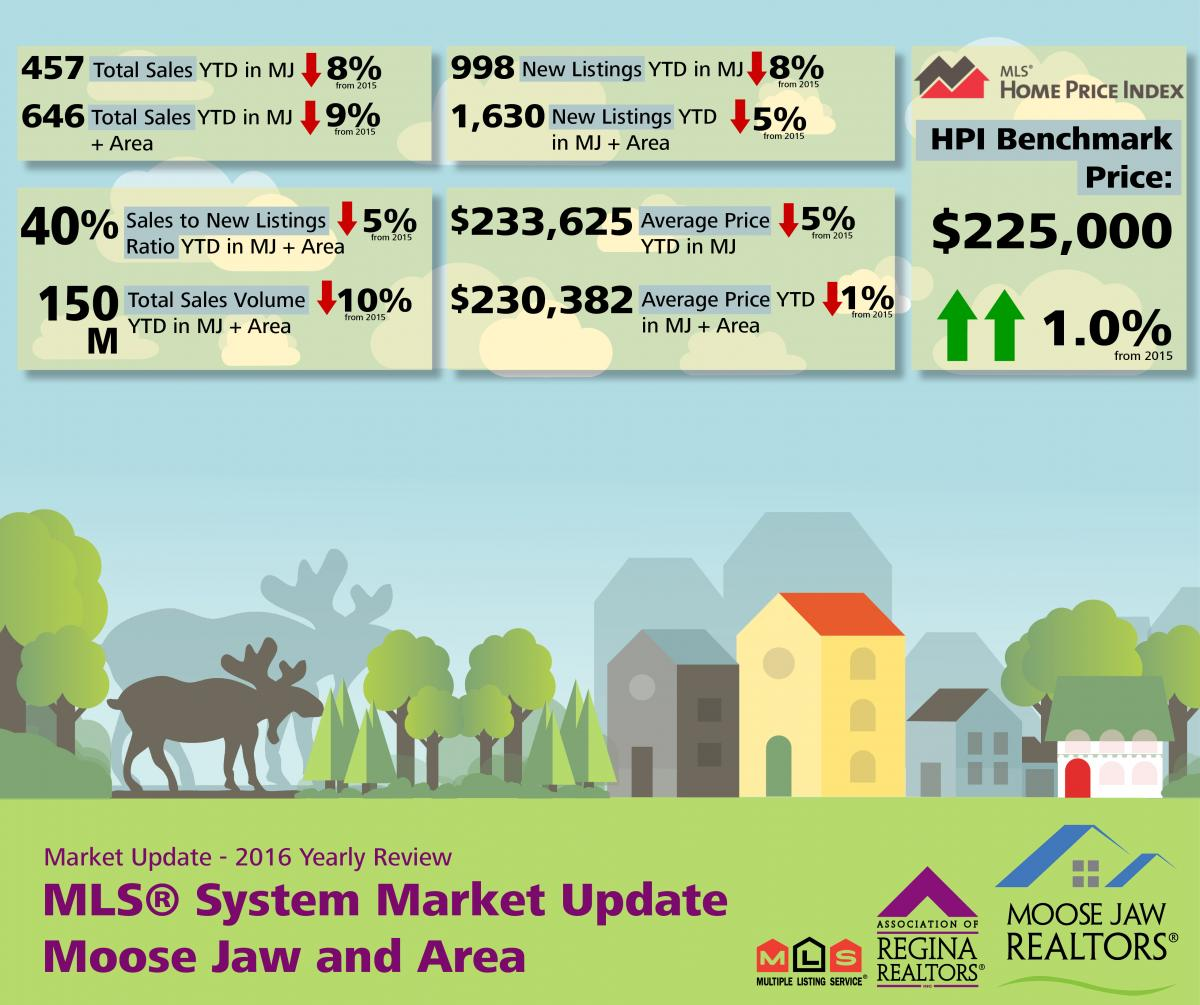 Yearly Review MLS® Market Release - Moose Jaw