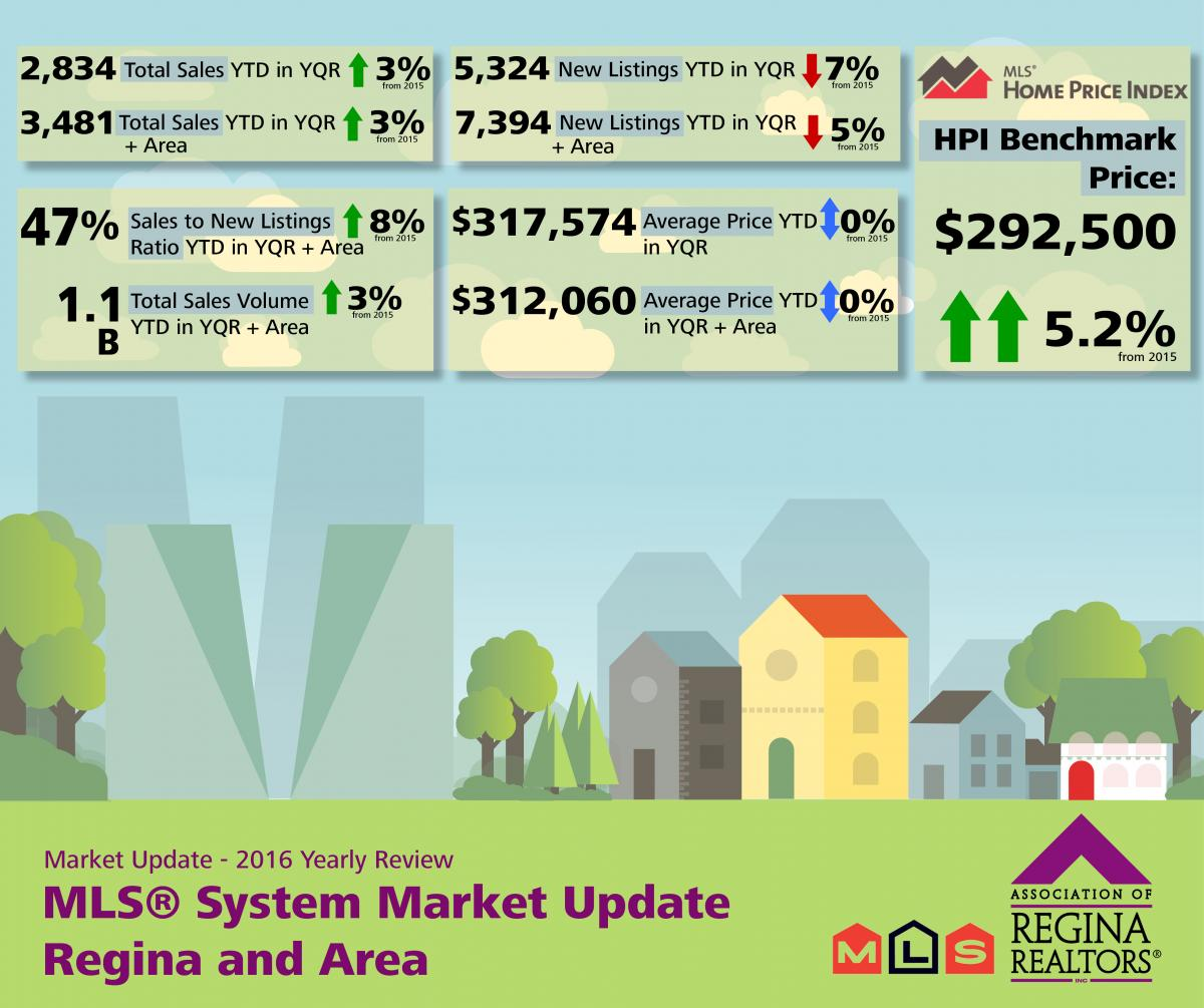 Yearly Review MLS® Market Release - Regina