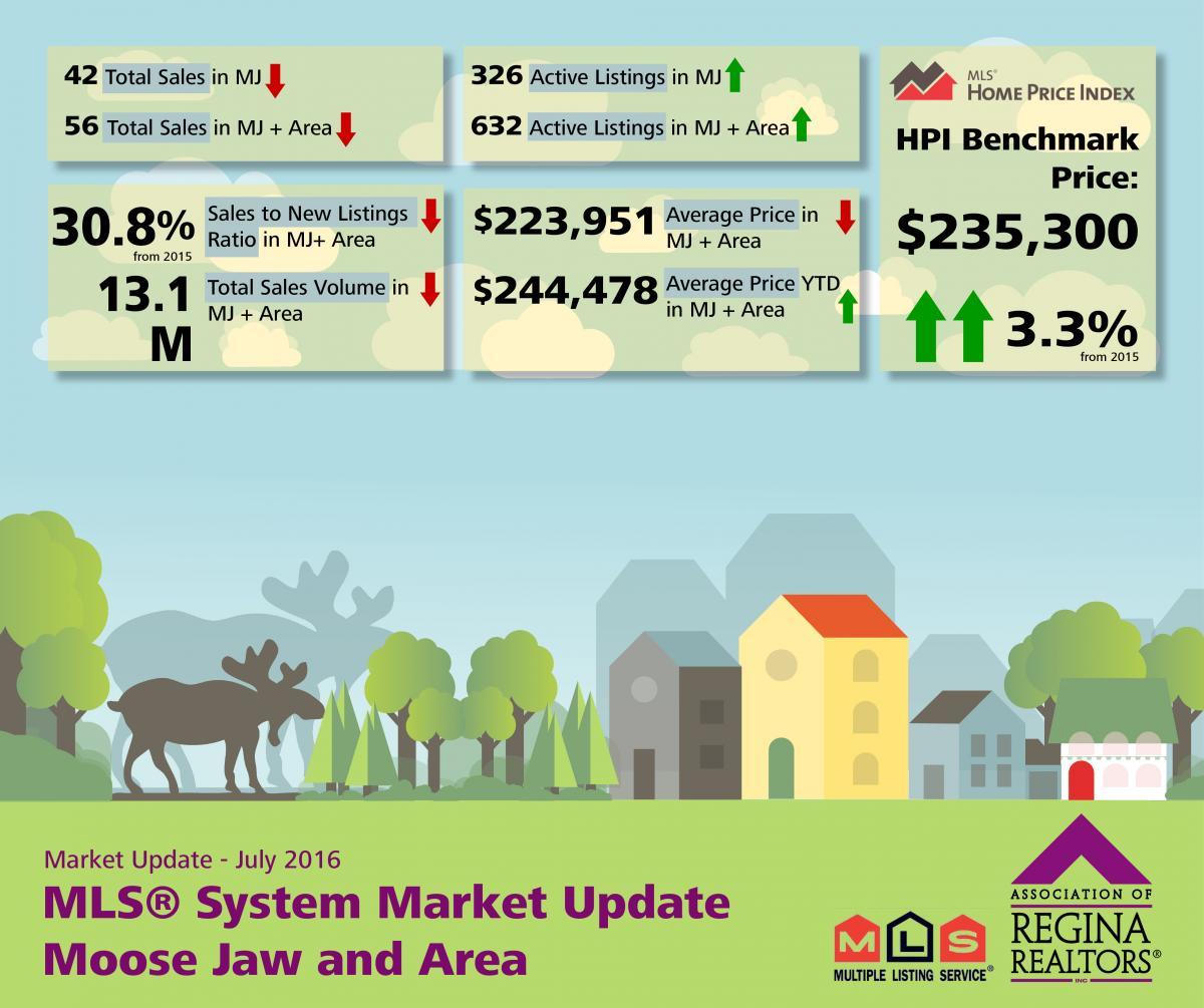 July MLS® Market Release - Moose Jaw