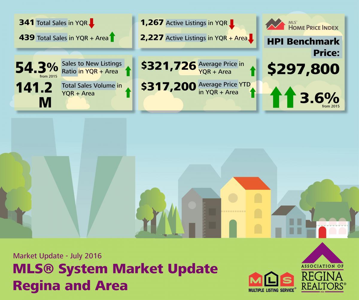 July  MLS® Market Release - Regina