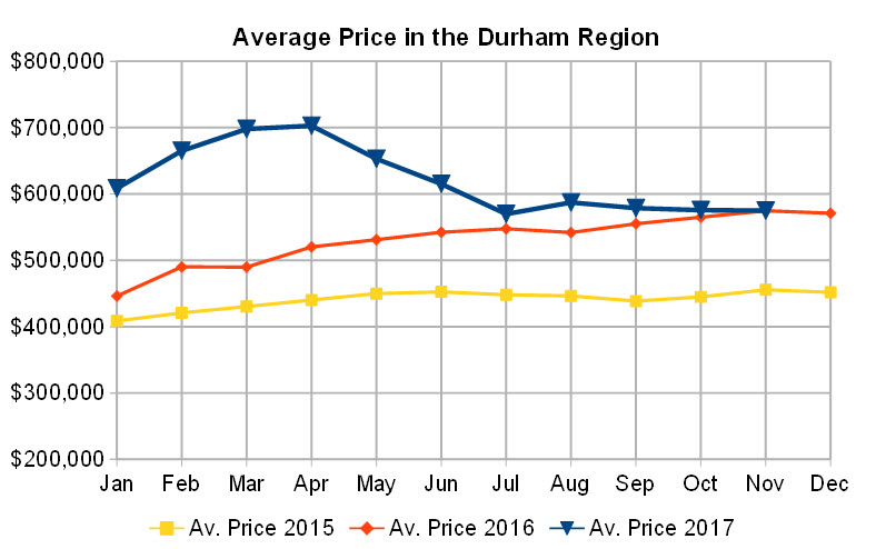 Graph showing average price
