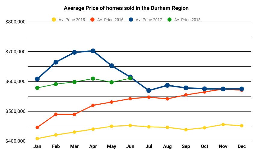 Graph Showing Average Price in Durham