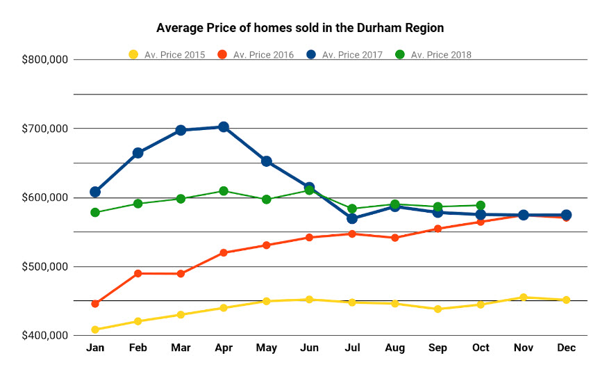Graph Showing Average Price OF Homes Sold in Durham