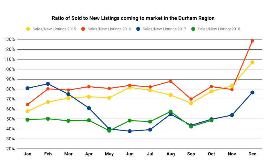 Graph Showing Sold vs. Available Homes in Durham