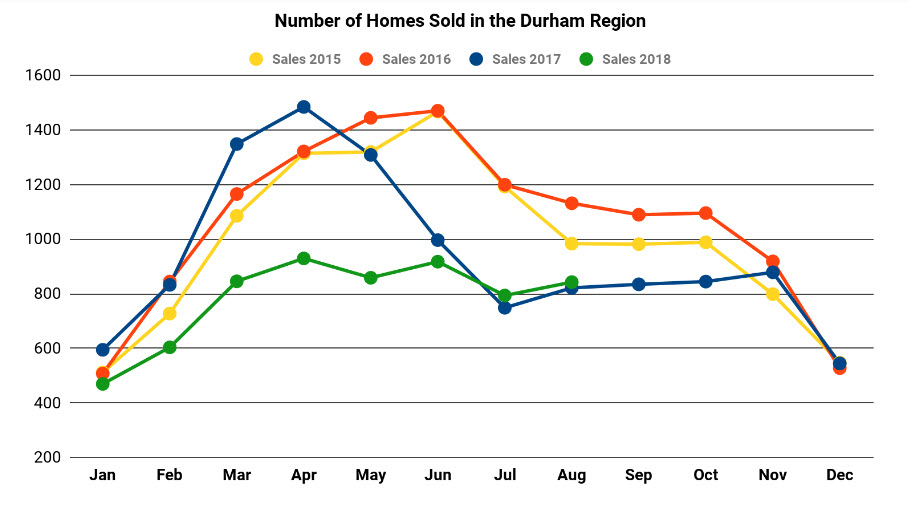 Graph Showing Number of Homes Sold in Durham