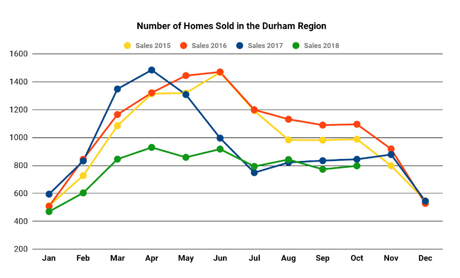 Number of sale in durham region graph