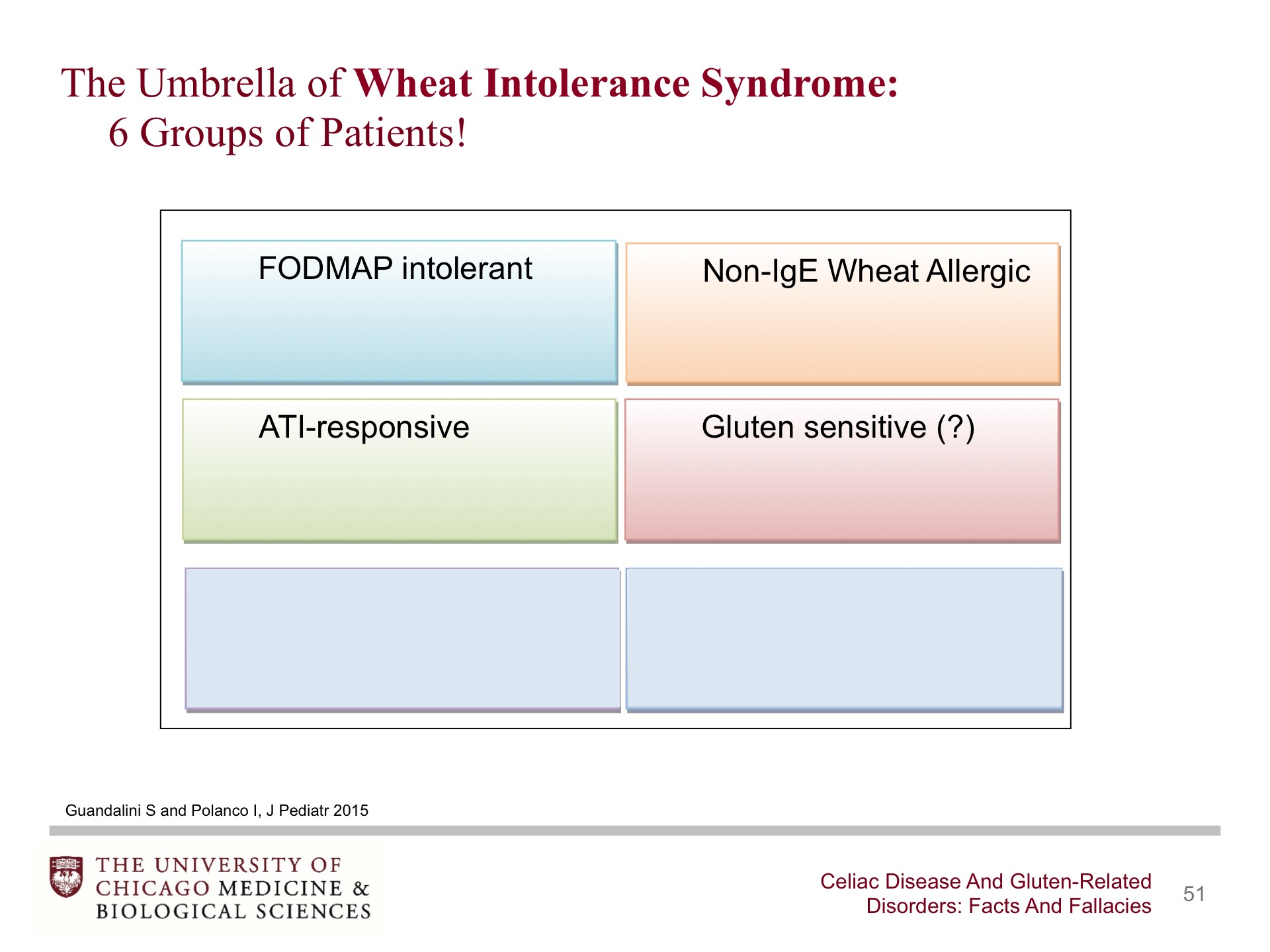 Celiac Disease and Gluten-Related Disorders: Facts and Fallacies