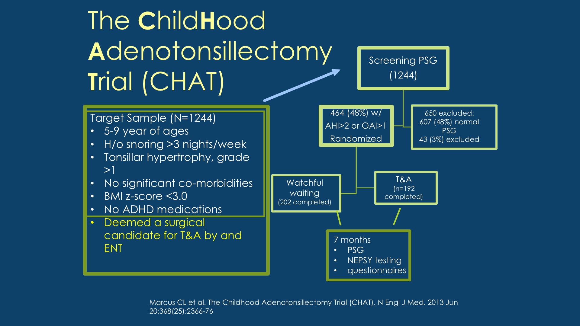 Pediatric Sleep Disordered Breathing