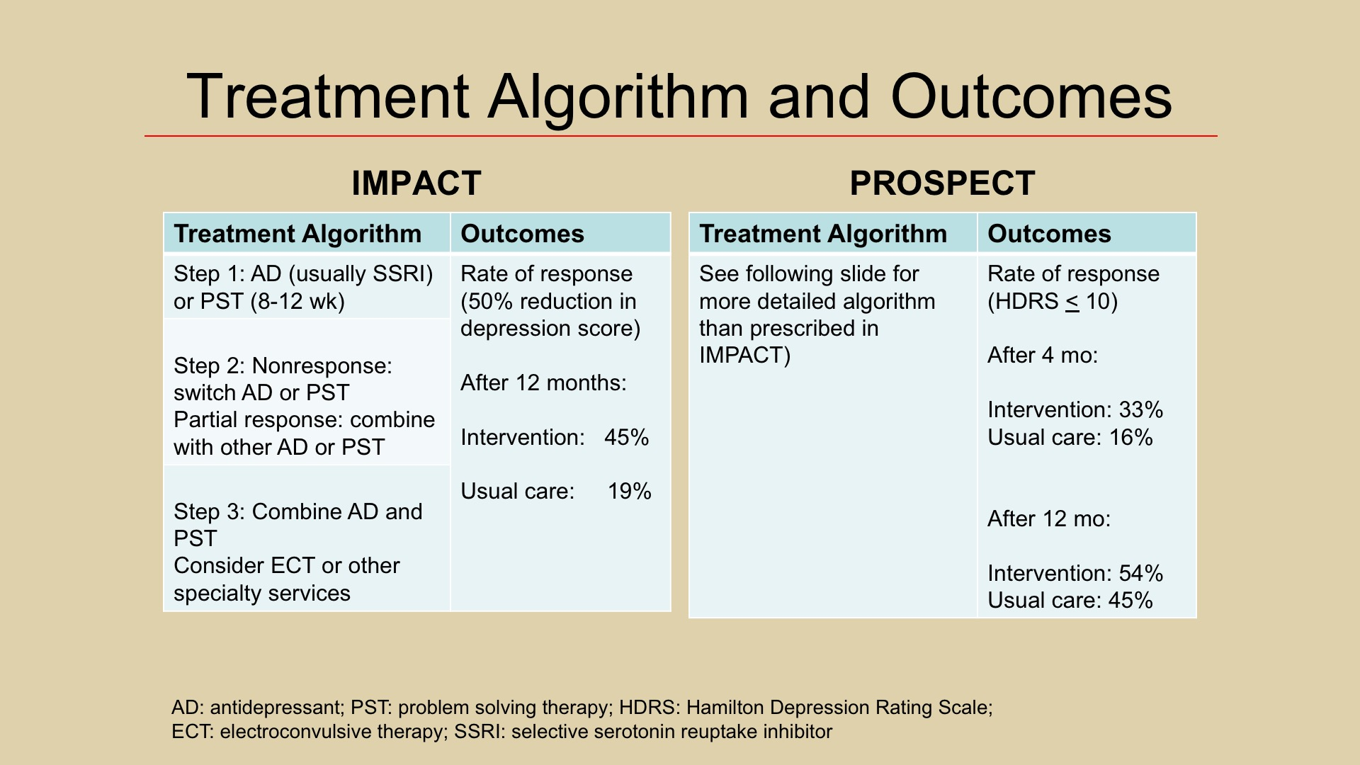 A Systematic Approach to Improve the Outcomes of