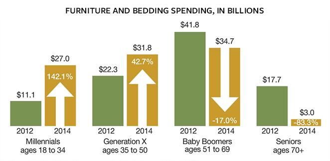 millennials home furnishings