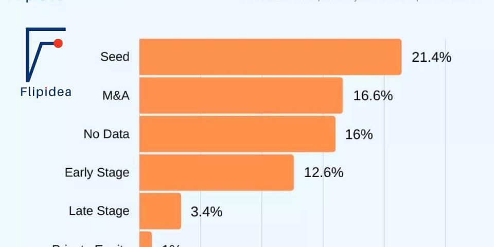 Flipidea releases data on 500 startups that have shut down. | BEAMSTART News
