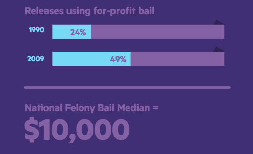 Bail reform has a complex relationship with tech | Beamstart
