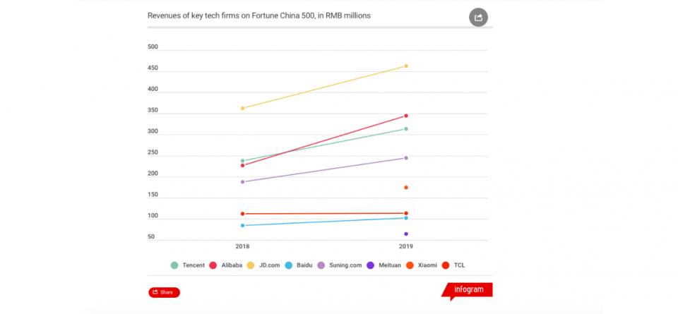 BAT becomes JAT as JD replcaes Baidu; German digital banking startup N26 makes U.S. foray