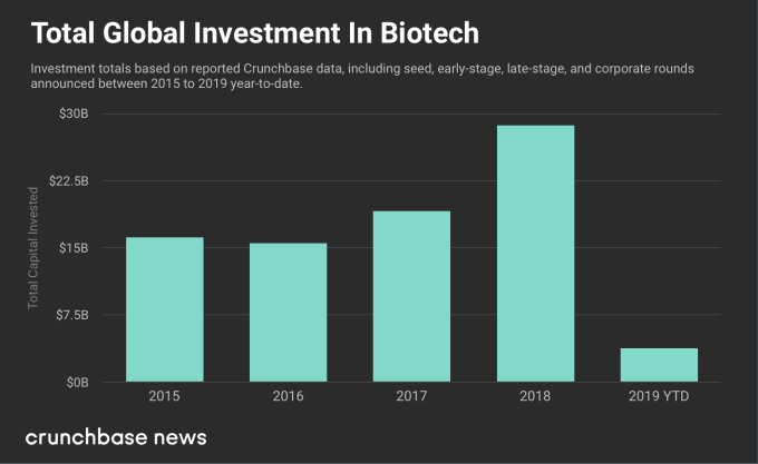 Corporate biotech venture funding rises again | Beamstart