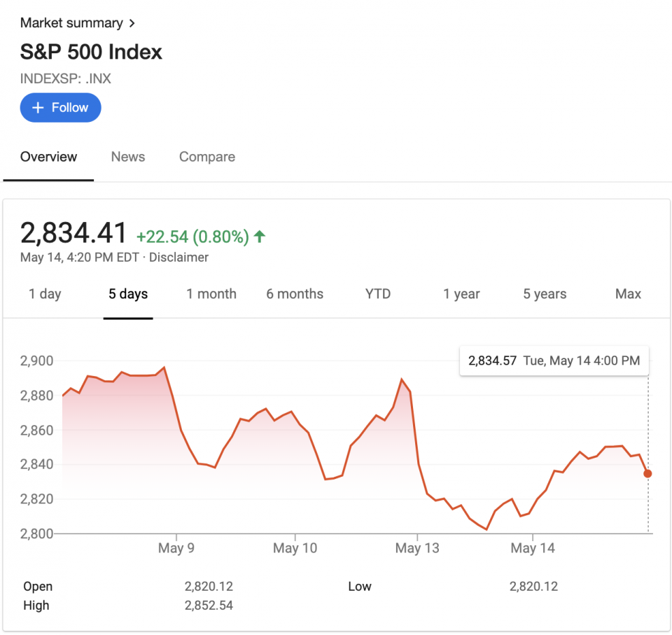 Stocks gain back some ground as investors assess the trade war's impact | Beamstart