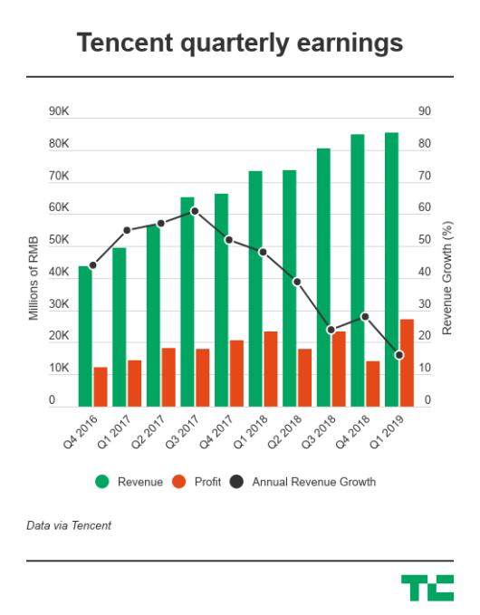 Tencent's mixed bag for Q1: record profit despite weakest revenue growth yet