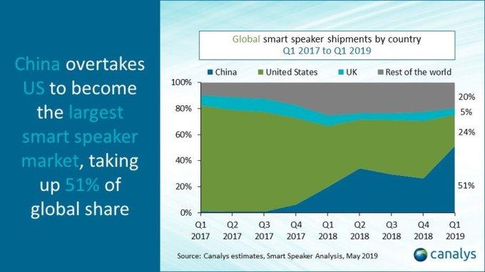 China overtakes U.S. in smart speaker market share   BEAM