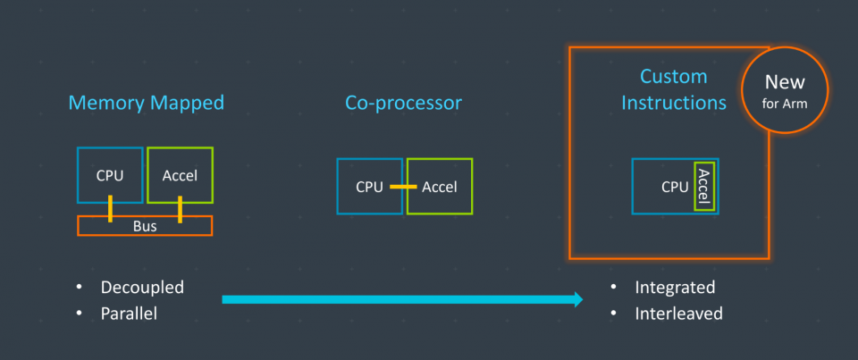 Arm brings custom instructions to its embedded CPUs