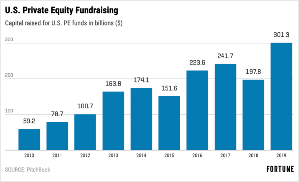 Private equity firms are sitting on $1.5 trillion in unspent cash, and looking to raise more