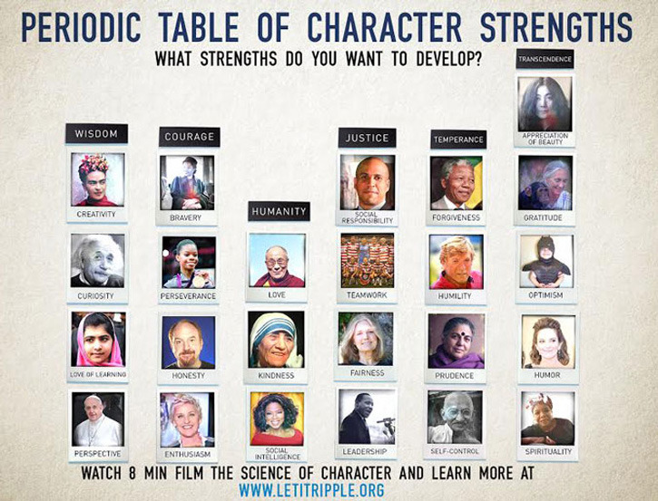 atoms and the periodic table - Periodic Table As Characters