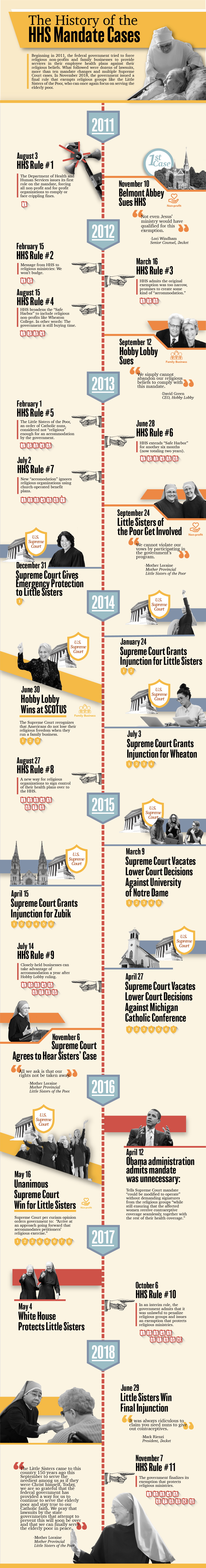 HHS History Infographic