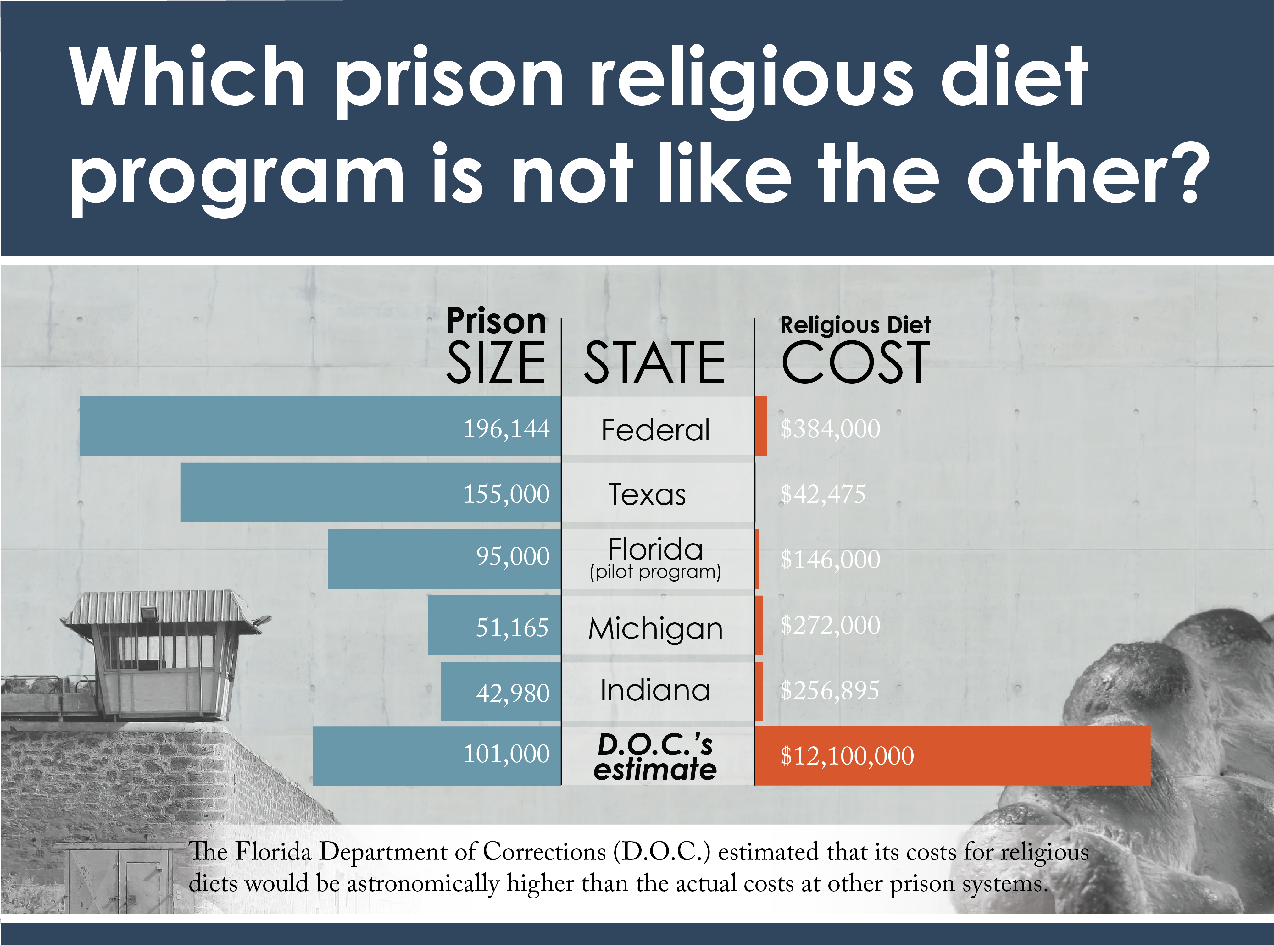 what is a religious prison diet