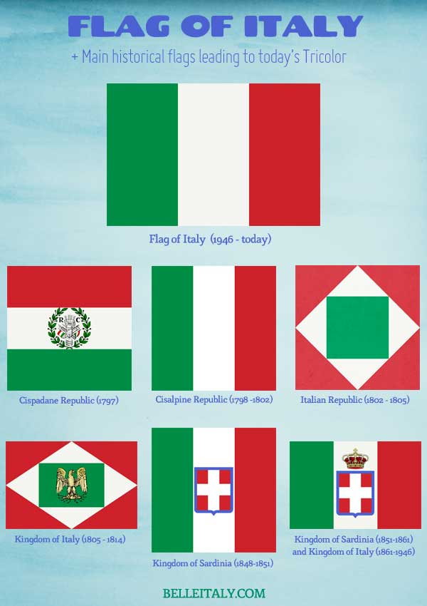 Today's Italian Flag and Historical Tricolors