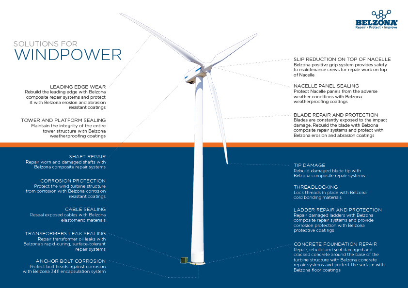 Polymeric solutions can be applied to a variety of different areas on wind turbines