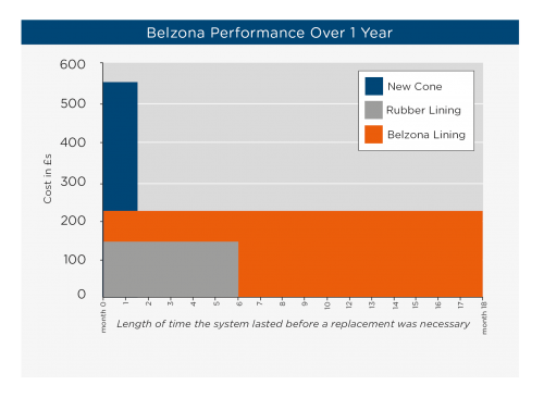 The Belzona Investment: 2 Examples of Value over Cost