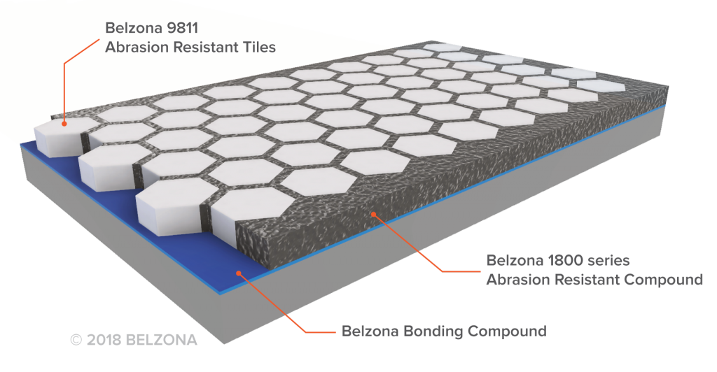 Belzona Abrasion Resistant System