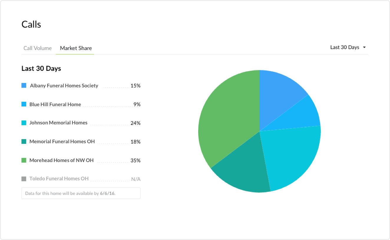 Benchmarcs Screenshot - Market Share Pie Chart