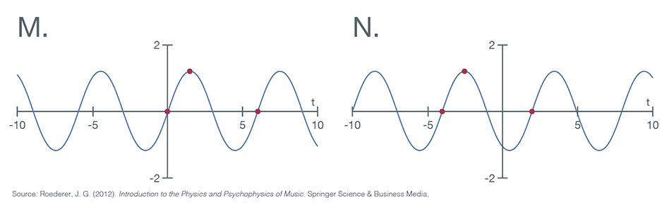 Two sine waves
