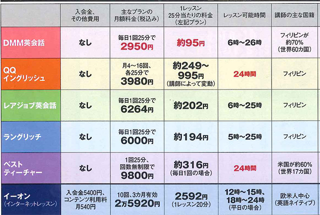 nikkei trendy オンライン英会話比較表